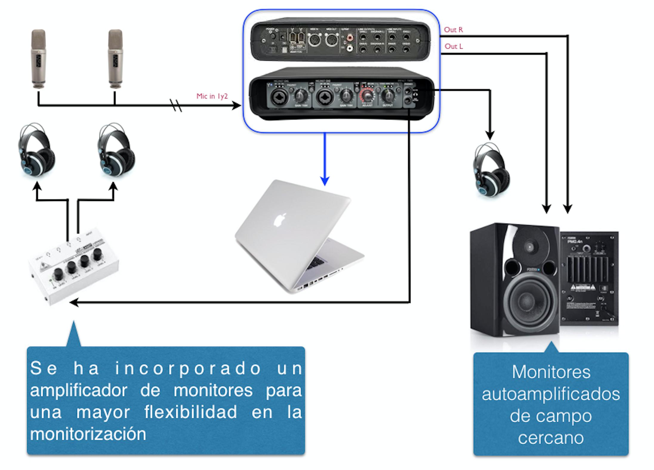 Diagrama Estudio